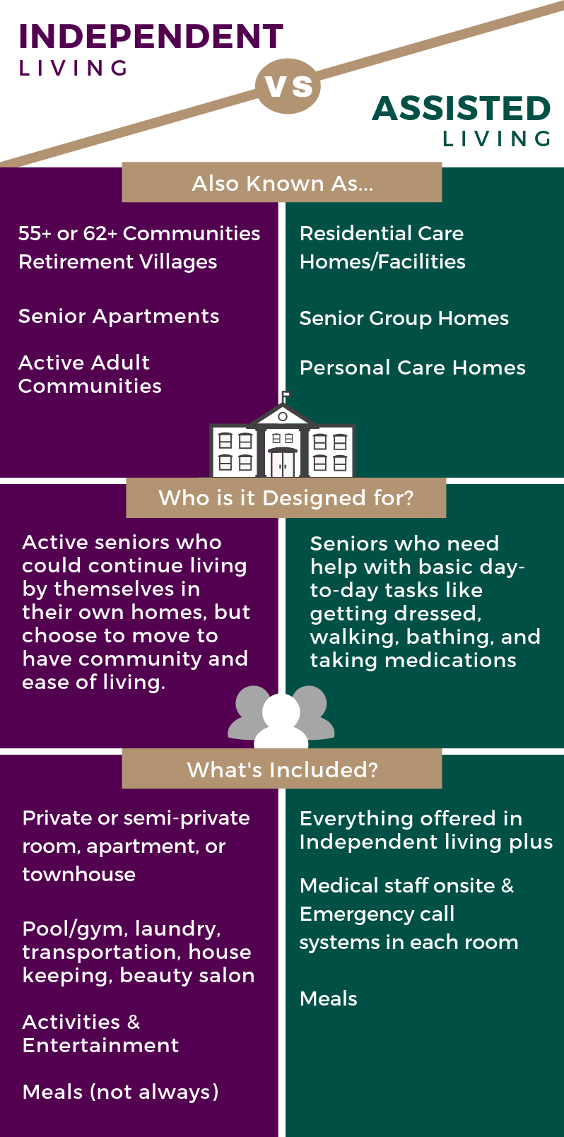 DS - VG Independent vs Assisted Living Infographic